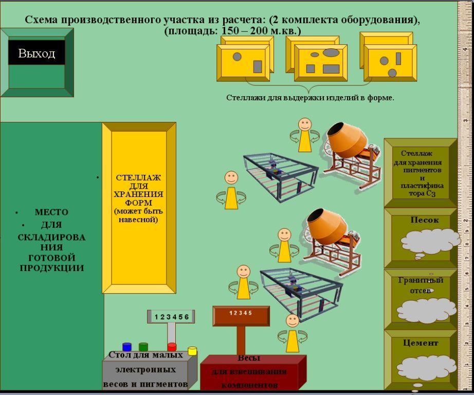 Схема минизавода